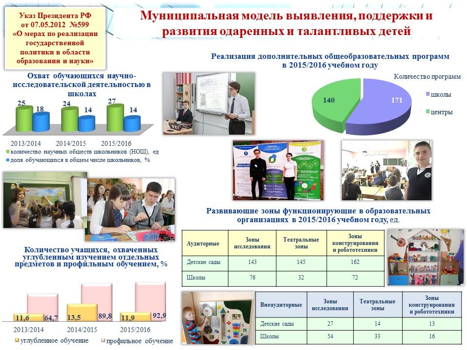 Публичный доклад за учебный год Современное образование   слайд 12
