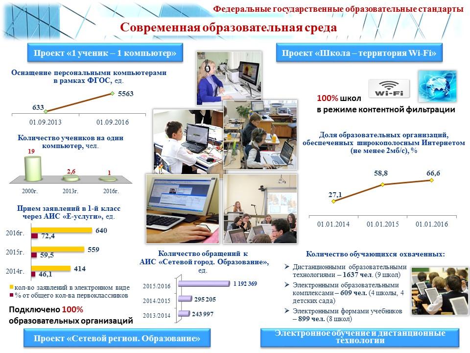 Публичный доклад за учебный год Современное образование   слайд 8
